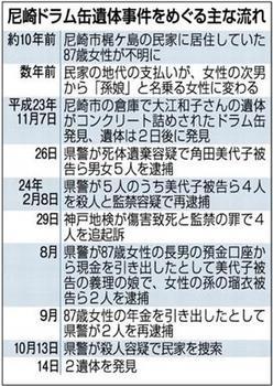 尼崎 事件 まとめ.jpg